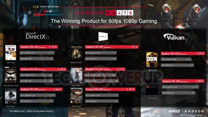 AMD RX470 vs GTX 1050 1