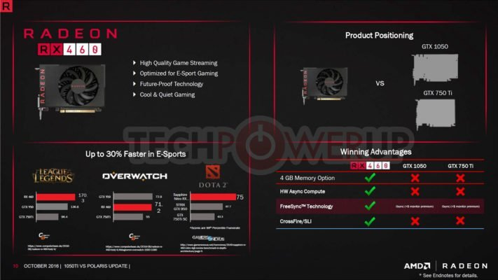AMD RX470 vs GTX 1050 4