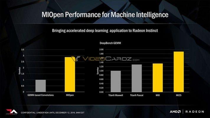 AMD RADEON Instinct MI performances