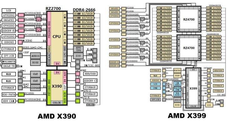 AMD X399 X390 chipset