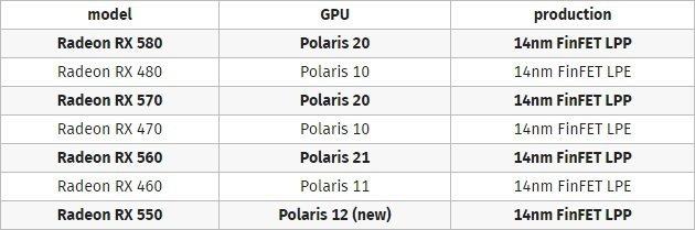 AMD RX 500 GPUs