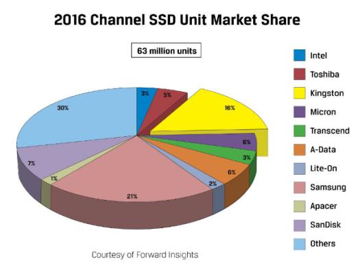 SSD Kingston vs Samsung