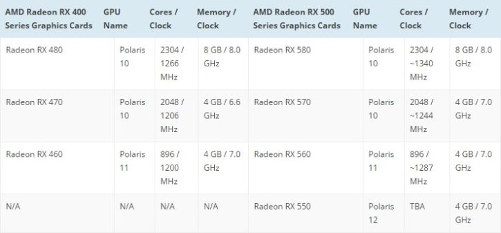 AMD RX500 series