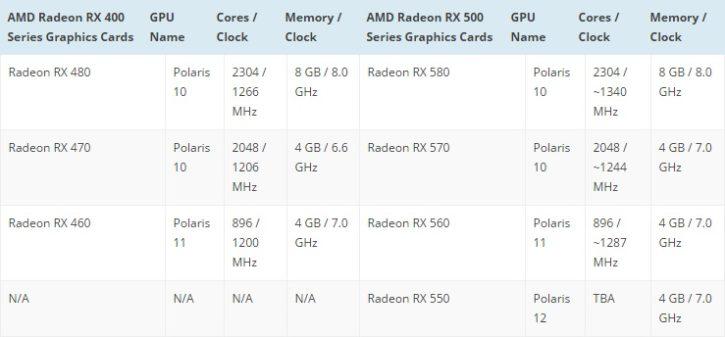 AMD RX500 series