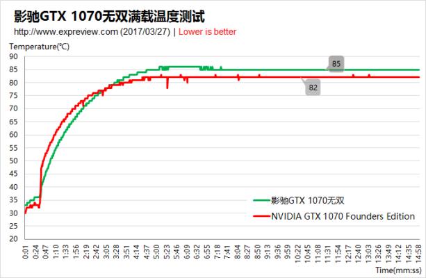 GTX 1070 Single Slot température