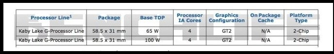 Intel Kaby Lake-G Package Size