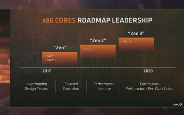 AMD 7nm CPU