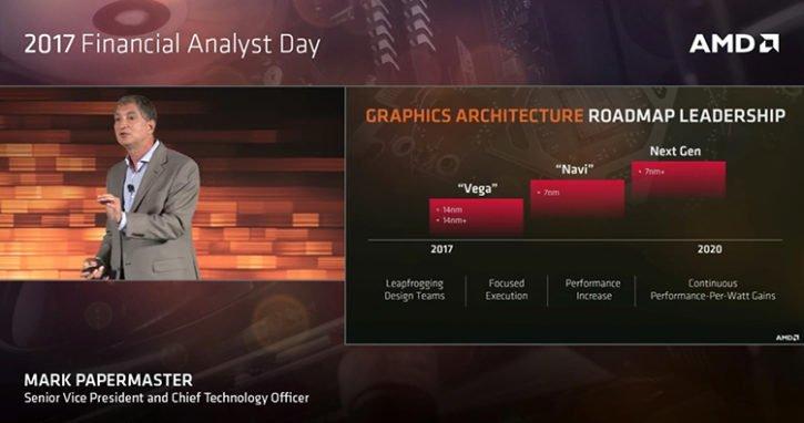 AMD 7nm GPU