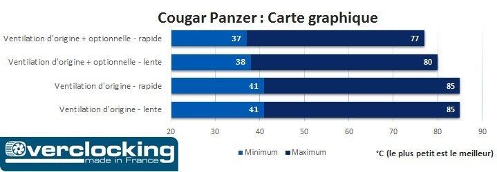 Cougar Panzer