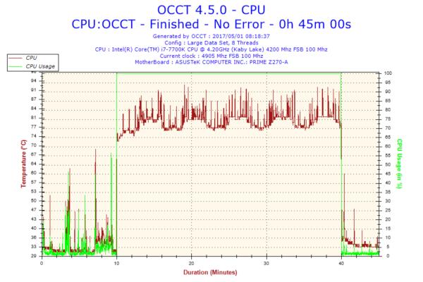Intel Core i7 7700K OCCT
