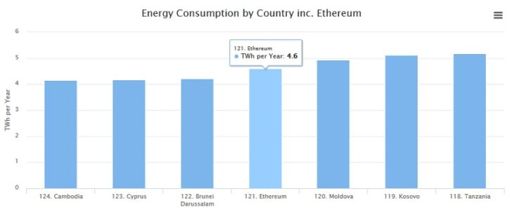Ether mining consommation