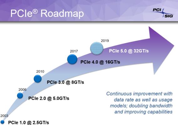 PCIe 4.0 et PCIe 5.0
