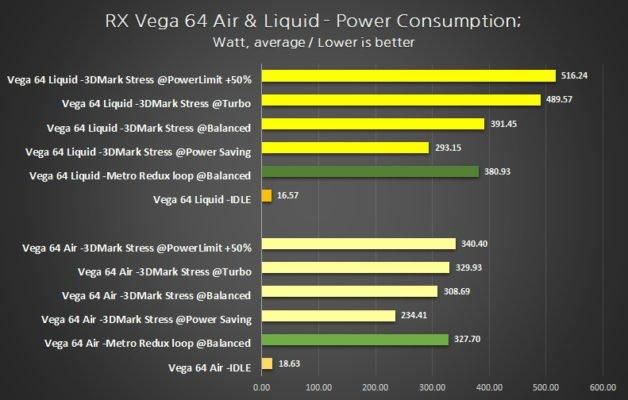 RADEON RX Vega 64 Liquid Consommation