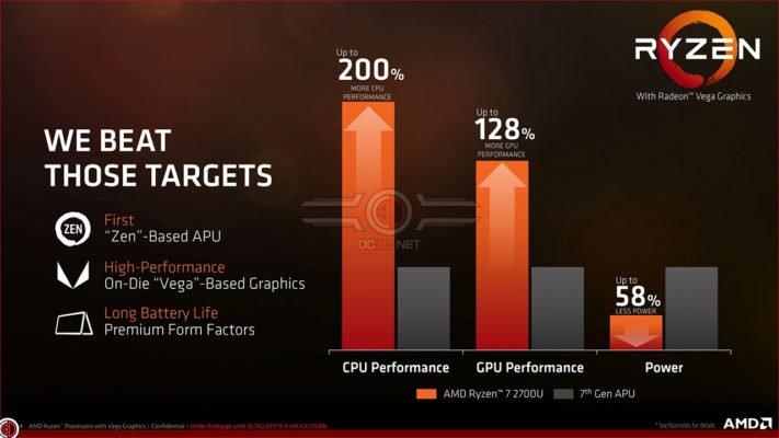 AMD RyZen 7 2700U RyZen 5 2500U vs Bristol Ridge
