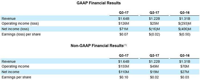 AMD résultats financier Q3 2017