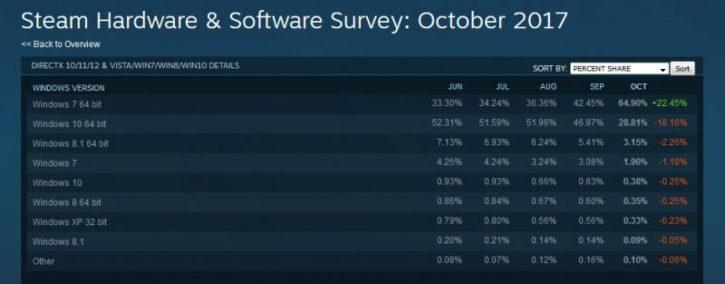Windows 7 sur Steam