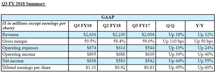 nVidia résultats financiers Q3 2017