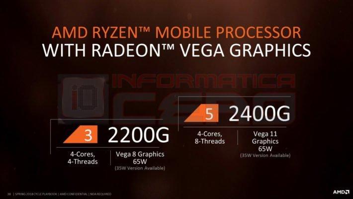 AMD APU RyZen G