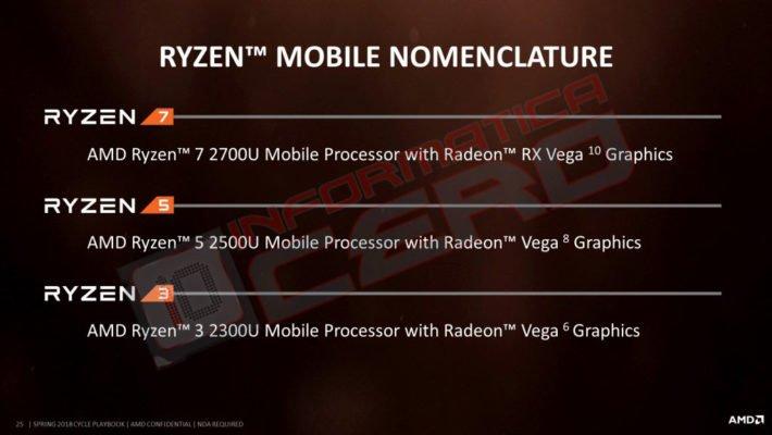 AMD APU RyZen U