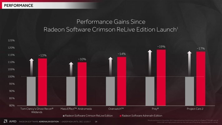 AMD RADEON Adrenalin Edition 17.12.1 Performance
