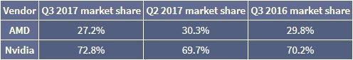 AMD vs nVidia ventes gpu Q3 2017