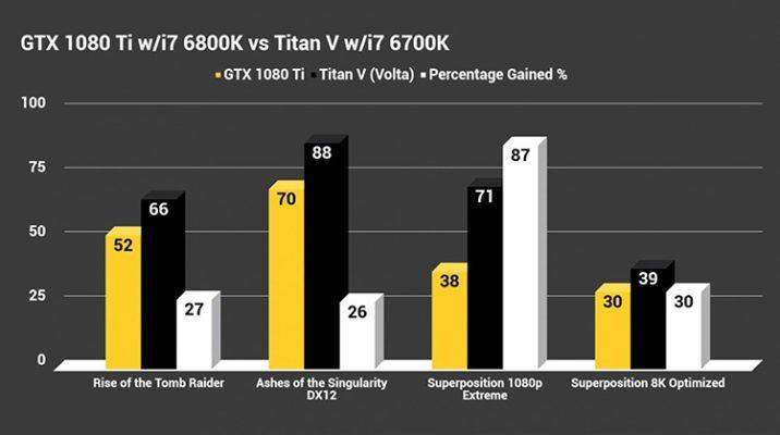 Titan V bench