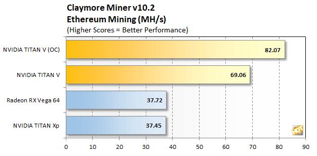Titan V performance mining