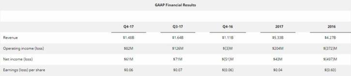 Résultats financiers AMD Q4 2017