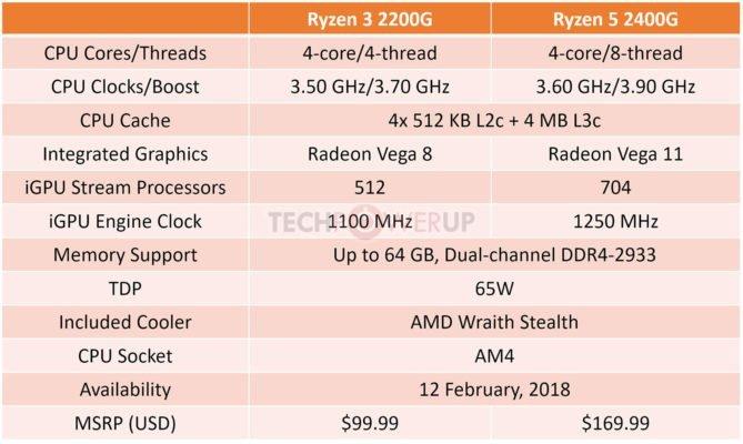 RyZen 3 2200G & RyZen 5 2400G - Raven Ridge