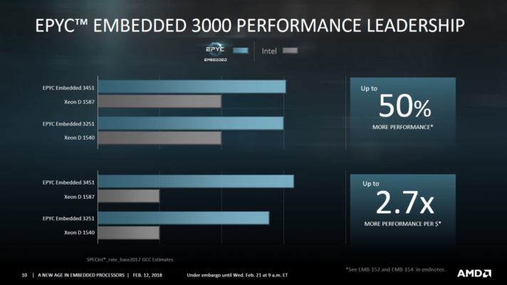 AMD Epyc Embedded 3000 perf