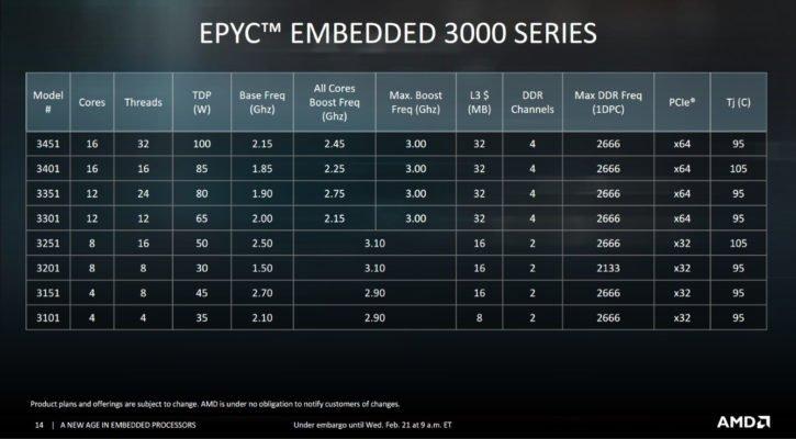 AMD Epyc Embedded 3000 specs