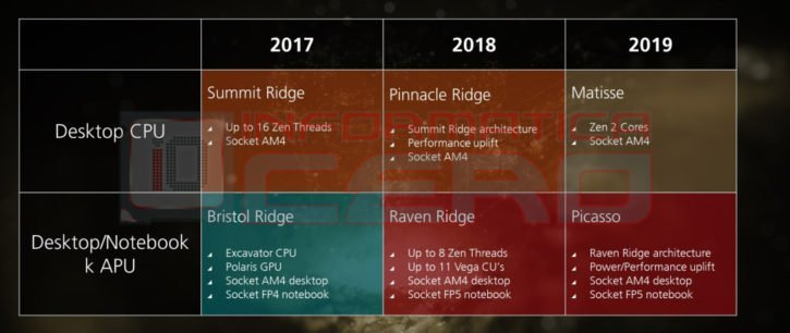 AMD Matisse roadmap