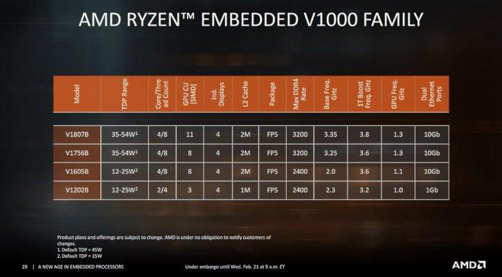 AMD RyZen Embedded V1000 specs