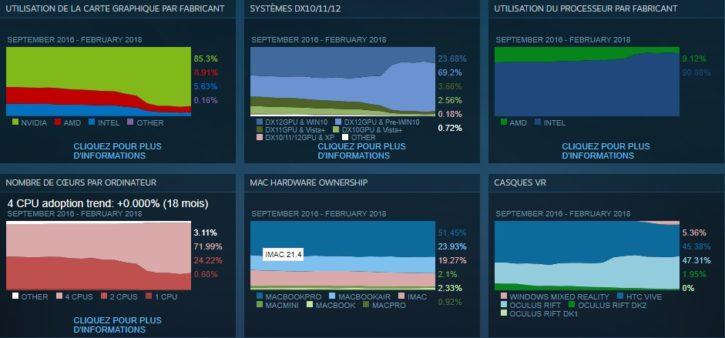 Enquête Steam configuration PC