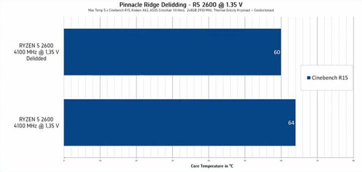 AMD Ryzen 5 2600 Delid