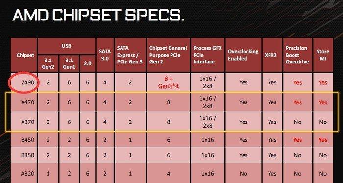 AMD Z490