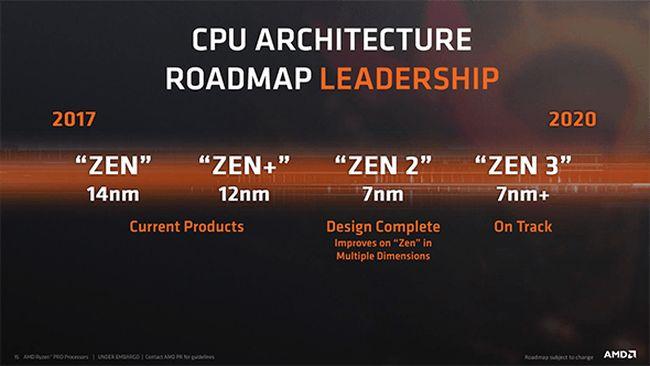 AMD roadmap CPU 7 nm - Zen2
