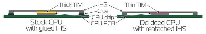 CPU avant et après delid