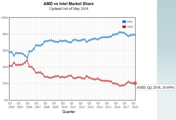 John Peddie AMD market share