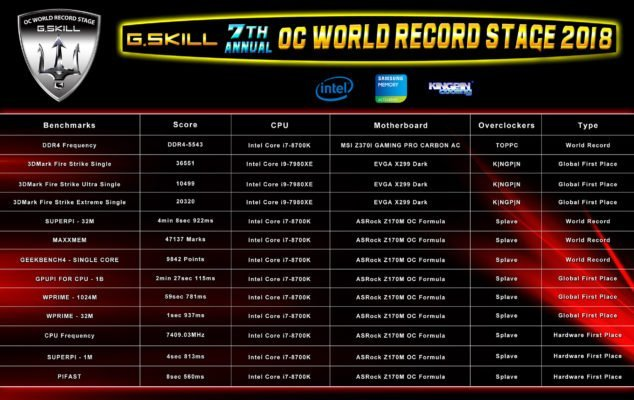 G.Skill OC World Stage scores