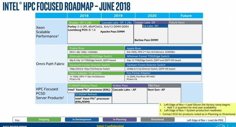 Intel server HPC roadmap 10 nm