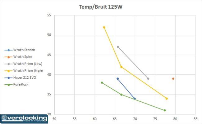 AMD Wraith température bruit 125W