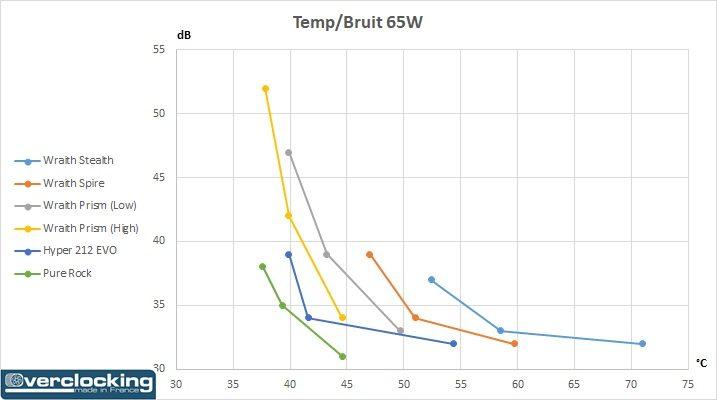 AMD Wraith température bruit 65W