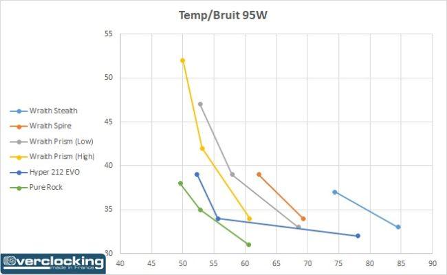 AMD Wraith température bruit 95W