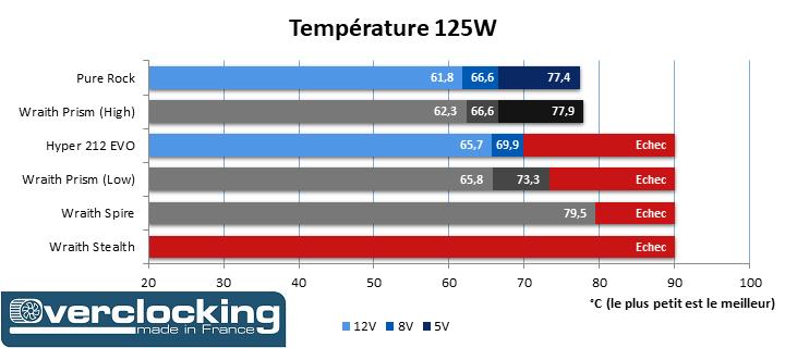 Test AMD Wraith Temp 125W Trié