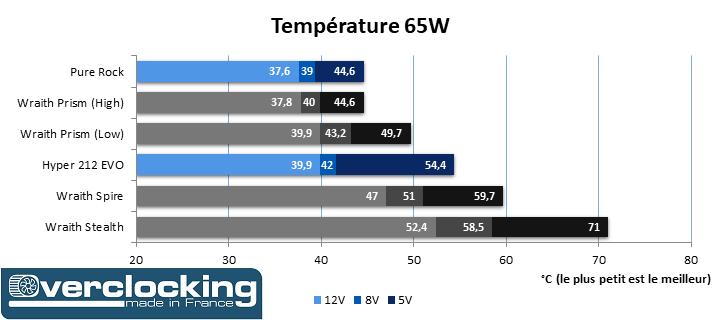 Test AMD Wraith Temp 65W Trié