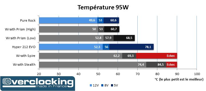 Test AMD Wraith Temp 95W Trié
