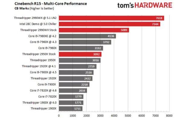 Threadripper 2990WX 5.1 GHz