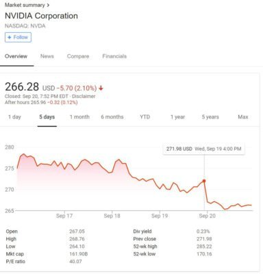 Action nVidia