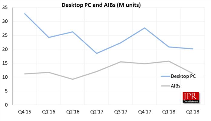 Q2 ventes PC et AIB